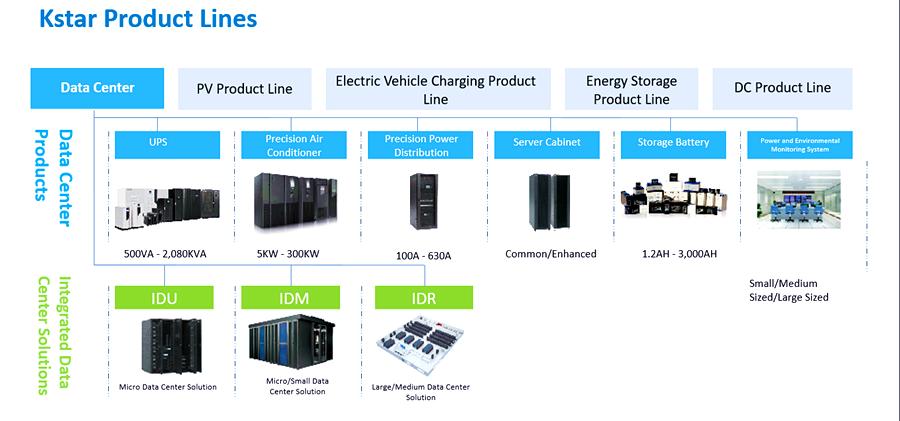 Kstar product lines